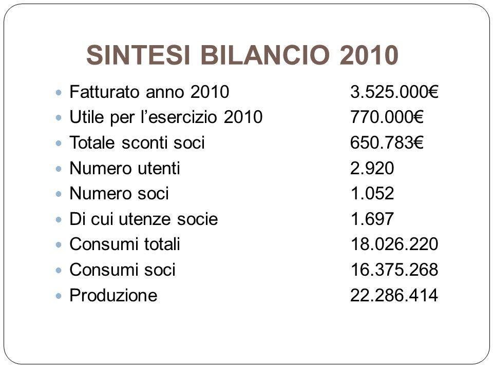 SINTESI BILANCIO 2010 Fatturato anno 20103.525.000 Utile per lesercizio 2010770.000 Totale sconti soci650.783 Numero utenti2.920 Numero soci1.052 Di c