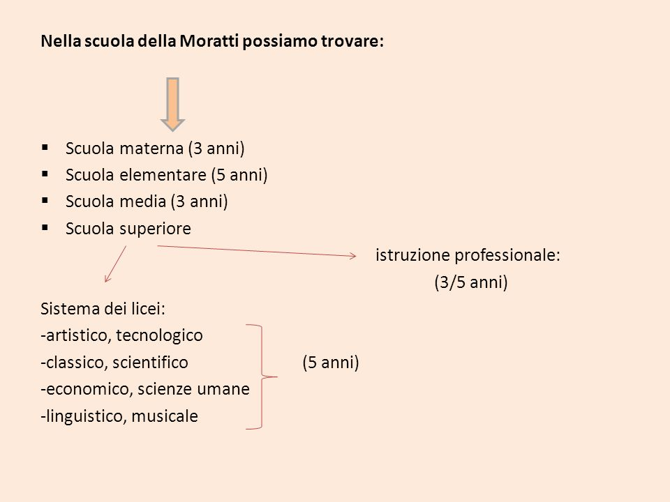 Nella scuola della Moratti possiamo trovare: Scuola materna (3 anni) Scuola elementare (5 anni) Scuola media (3 anni) Scuola superiore istruzione prof