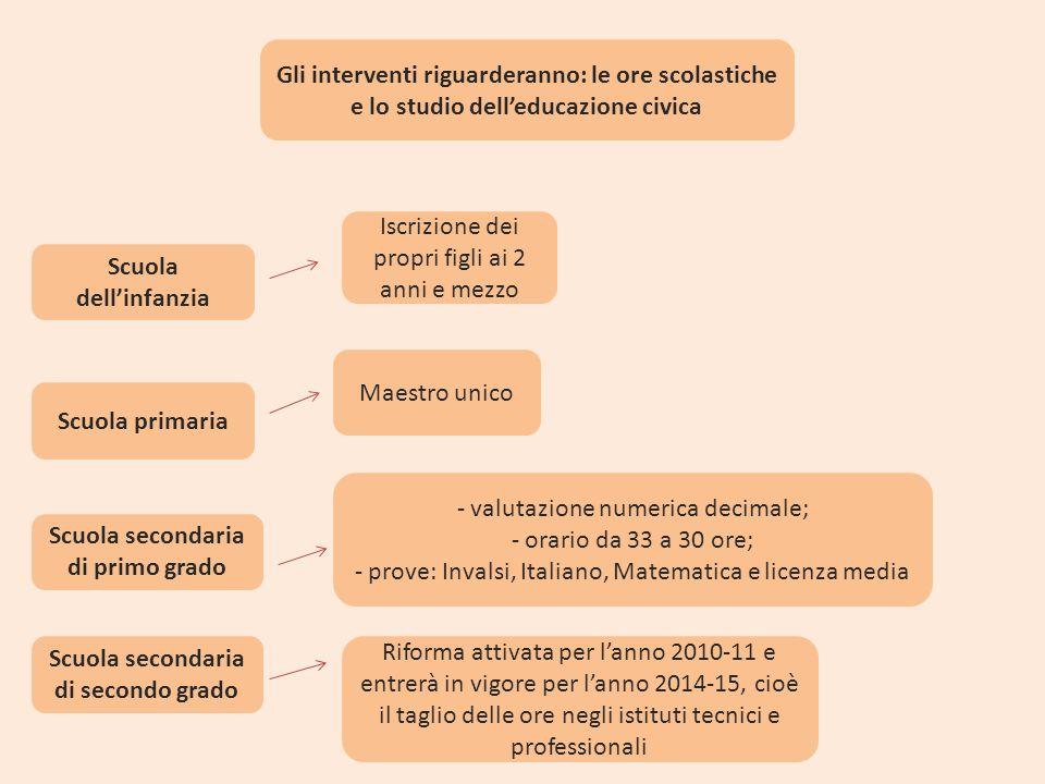 Gli interventi riguarderanno: le ore scolastiche e lo studio delleducazione civica Scuola dellinfanzia Iscrizione dei propri figli ai 2 anni e mezzo S