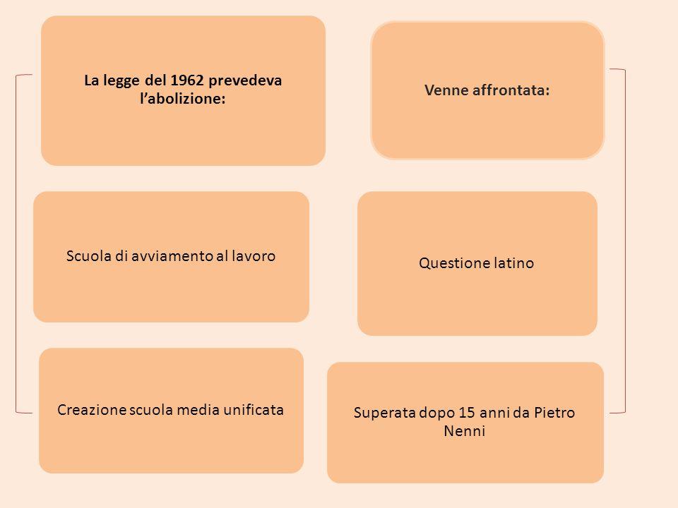 La legge del 1962 prevedeva labolizione: Scuola di avviamento al lavoro Creazione scuola media unificata Questione latino Superata dopo 15 anni da Pie