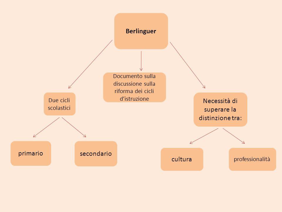 Documento sulla discussione sulla riforma dei cicli distruzione Due cicli scolastici cultura Necessità di superare la distinzione tra: primario Berlin