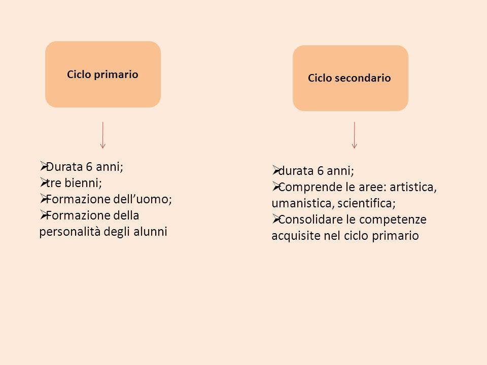 Forza Italia Rimodula la scansione in tre gradi scolastici Formazione professionale dai 12 anni 6/10 anni 10/14 anni 14/18 anni Abolizione valore legale del titolo di studio Obbligo scolastico sino ai 16 anni Parità scolastica