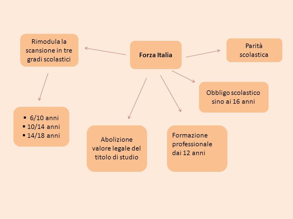 Forza Italia Rimodula la scansione in tre gradi scolastici Formazione professionale dai 12 anni 6/10 anni 10/14 anni 14/18 anni Abolizione valore lega