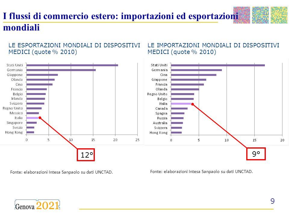 __________________________________________ ______________________________________ I flussi di commercio estero: importazioni ed esportazioni mondiali LE ESPORTAZIONI MONDIALI DI DISPOSITIVI MEDICI (quote % 2010) LE IMPORTAZIONI MONDIALI DI DISPOSITIVI MEDICI (quote % 2010) 12° 9° Fonte: elaborazioni Intesa Sanpaolo su dati UNCTAD.