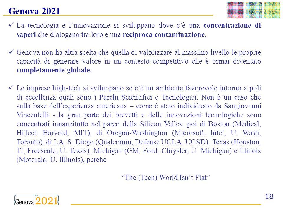 ______________________________________ _ __________________________________________ 18 Genova 2021 La tecnologia e linnovazione si sviluppano dove cè