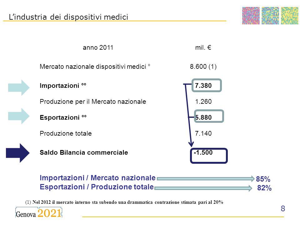 __________________________________________ ______________________________________ 8 anno 2011mil. Mercato nazionale dispositivi medici °8.600 (1) Impo
