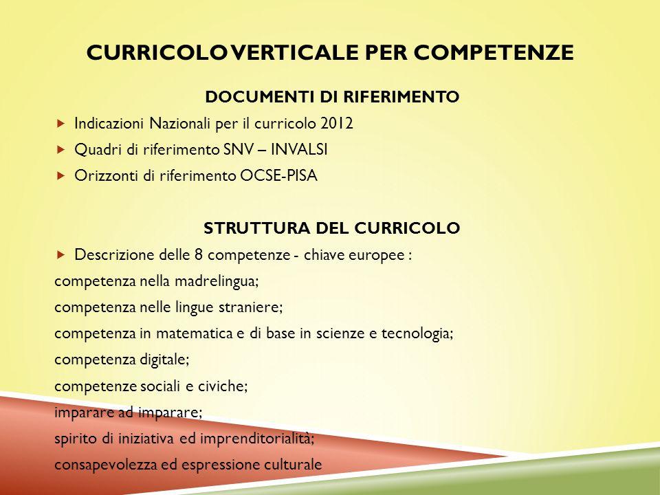 CURRICOLO VERTICALE PER COMPETENZE DOCUMENTI DI RIFERIMENTO Indicazioni Nazionali per il curricolo 2012 Quadri di riferimento SNV – INVALSI Orizzonti