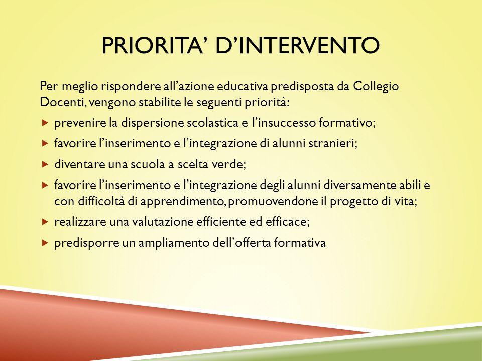 PRIORITA DINTERVENTO Per meglio rispondere allazione educativa predisposta da Collegio Docenti, vengono stabilite le seguenti priorità: prevenire la d
