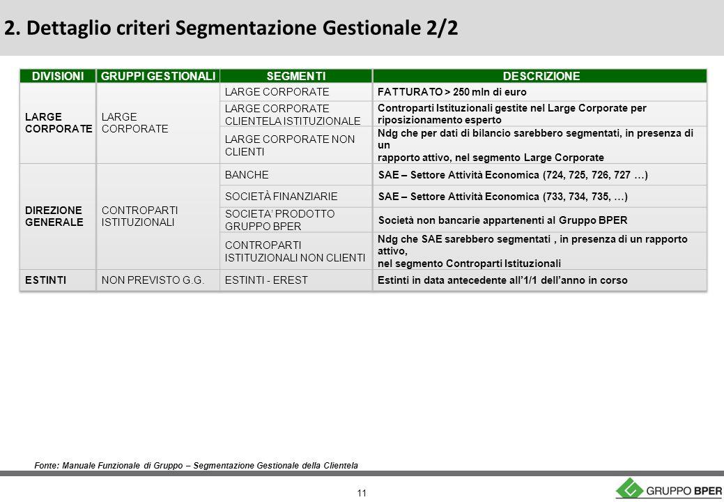 11 Fonte: Manuale Funzionale di Gruppo – Segmentazione Gestionale della Clientela 2.