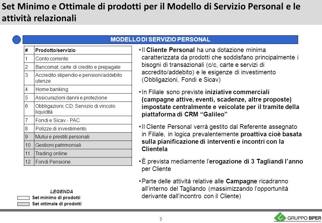 3 Set Minimo e Ottimale di prodotti per il Modello di Servizio Personal e le attività relazionali Il Cliente Personal ha una dotazione minima caratterizzata da prodotti che soddisfano principalmente i bisogni di transazionali (c/c, carte e servizi di accredito/addebito) e le esigenze di investimento (Obbligazioni, Fondi e Sicav) In Filiale sono previste iniziative commerciali (campagne attive, eventi, scadenze, altre proposte) impostate centralmente e veicolate per il tramite della piattaforma di CRM Galileo Il Cliente Personal verrà gestito dal Referente assegnato in Filiale, in logica prevalentemente proattiva cioè basata sulla pianificazione di interventi e incontri con la Clientela È prevista mediamente lerogazione di 3 Tagliandi lanno per Cliente Parte delle attività relative alle Campagne ricadranno allinterno del Tagliando (massimizzando lopportunità derivante dallincontro con il Cliente) MODELLO DI SERVIZIO PERSONAL #Prodotto/servizio 1Conto corrente 2Bancomat, carte di credito e prepagate 3Accredito stipendio e pensioni/addebito utenze 4Home banking 5Assicurazioni danni e protezione 6Obbligazioni, CD, Servizio di vincolo liquidità 7Fondi e Sicav - PAC 8Polizze di investimento 9Mutui e prestiti personali 10Gestioni patrimoniali 11Trading online 12Fondi Pensione Set minimo di prodotti Set ottimale di prodotti LEGENDA