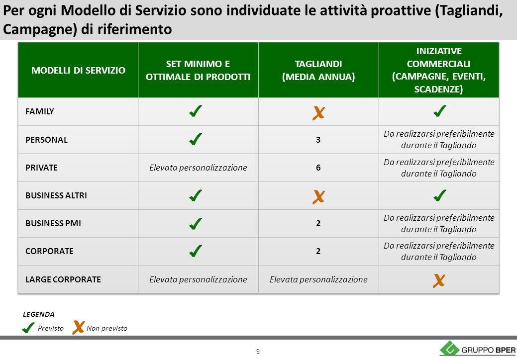 9 Previsto X Non previsto LEGENDA Per ogni Modello di Servizio sono individuate le attività proattive (Tagliandi, Campagne) di riferimento