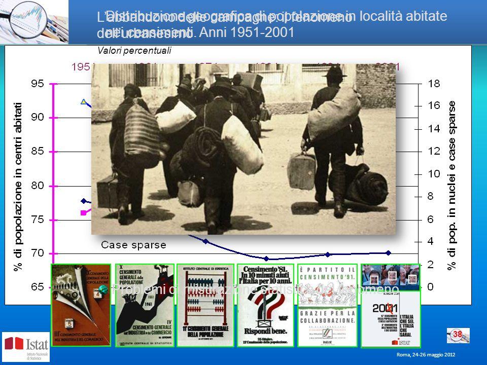 Roma, 24-26 maggio 2012 38 Distribuzione geografica di popolazione in località abitate nei censimenti. Anni 1951-2001 Labbandono delle campagne: il fe