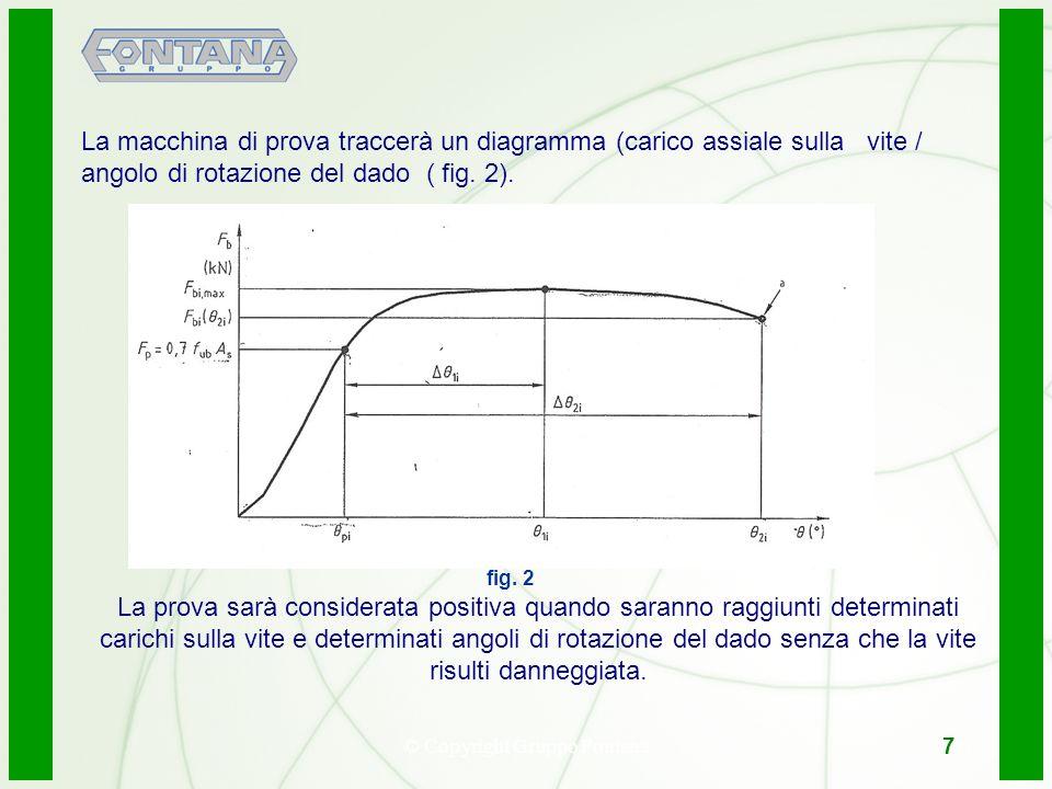 © Copyright Gruppo Fontana8 7 La macchina di prova traccerà un diagramma (carico assiale sulla vite / angolo di rotazione del dado ( fig. 2). fig. 2 L