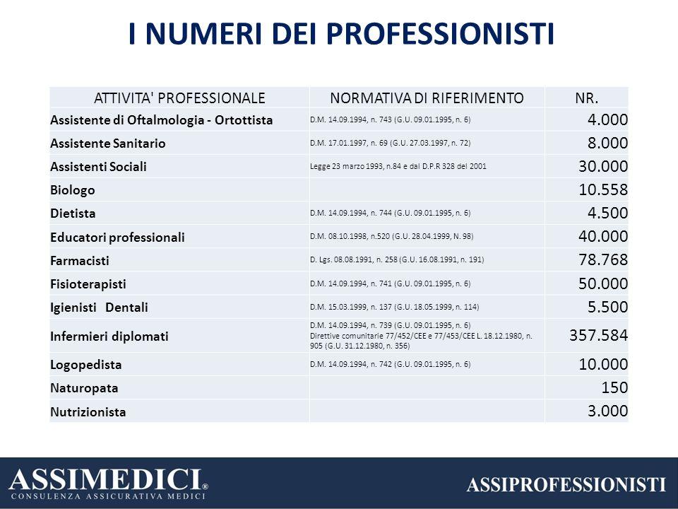 5 I NUMERI DEI PROFESSIONISTI 23% 22% 17% ATTIVITA' PROFESSIONALENORMATIVA DI RIFERIMENTONR. Assistente di Oftalmologia - Ortottista D.M. 14.09.1994,