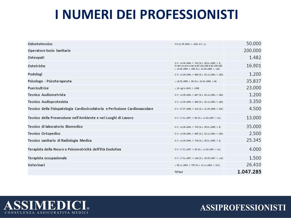 5 I NUMERI DEI PROFESSIONISTI 23% 22% 17% Odontotecnico R.D.31.05.1928, n. 1334, art. 11. 50.000 Operatore Socio Sanitario 200.000 Osteopati 1.482 Ost