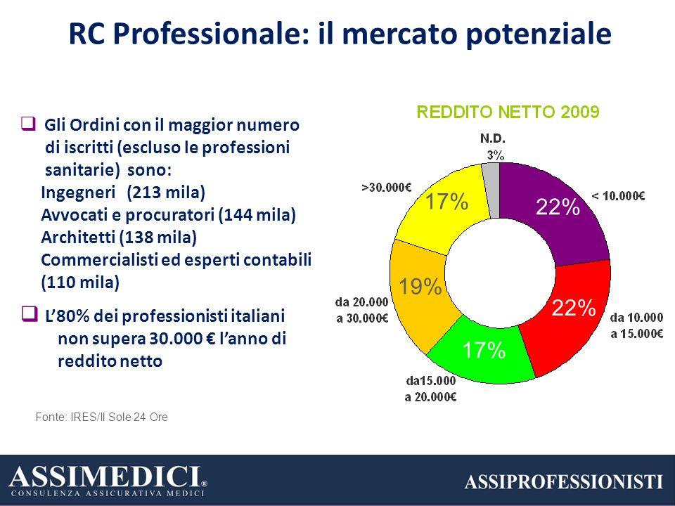 5 RC Professionale: il mercato potenziale Gli Ordini con il maggior numero di iscritti (escluso le professioni sanitarie) sono: Ingegneri (213 mila) A