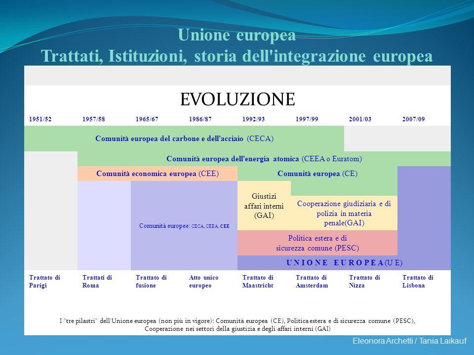 Eleonora Archetti / Tania Laikauf Unione europea Trattati, Istituzioni, storia dell'integrazione europea EVOLUZIONE 1951/521957/581965/671986/871992/9