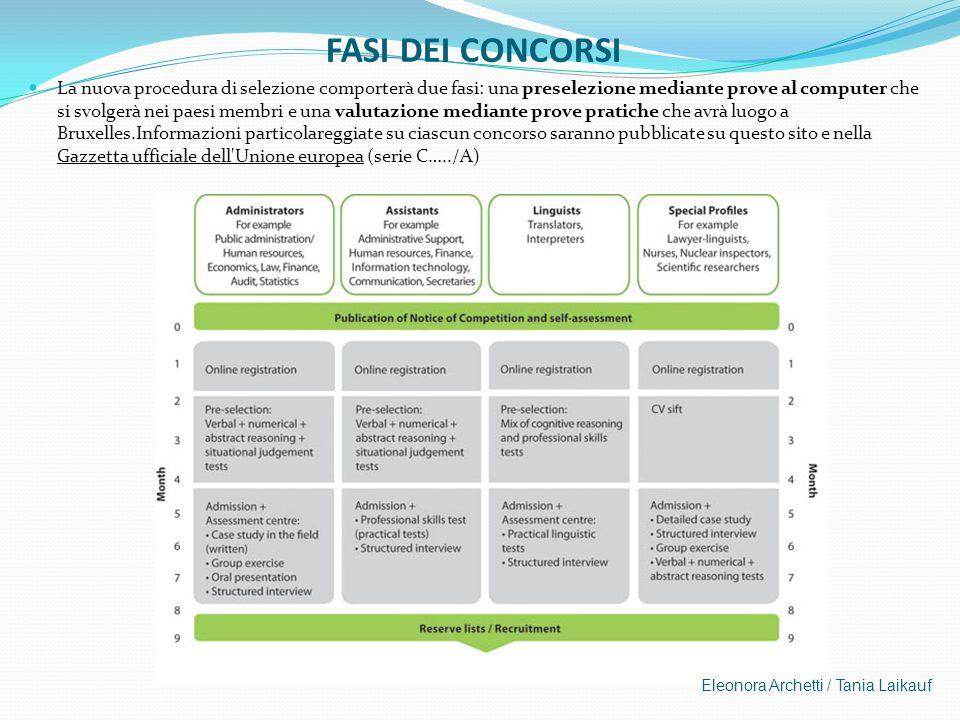 FASI DEI CONCORSI La nuova procedura di selezione comporterà due fasi: una preselezione mediante prove al computer che si svolgerà nei paesi membri e