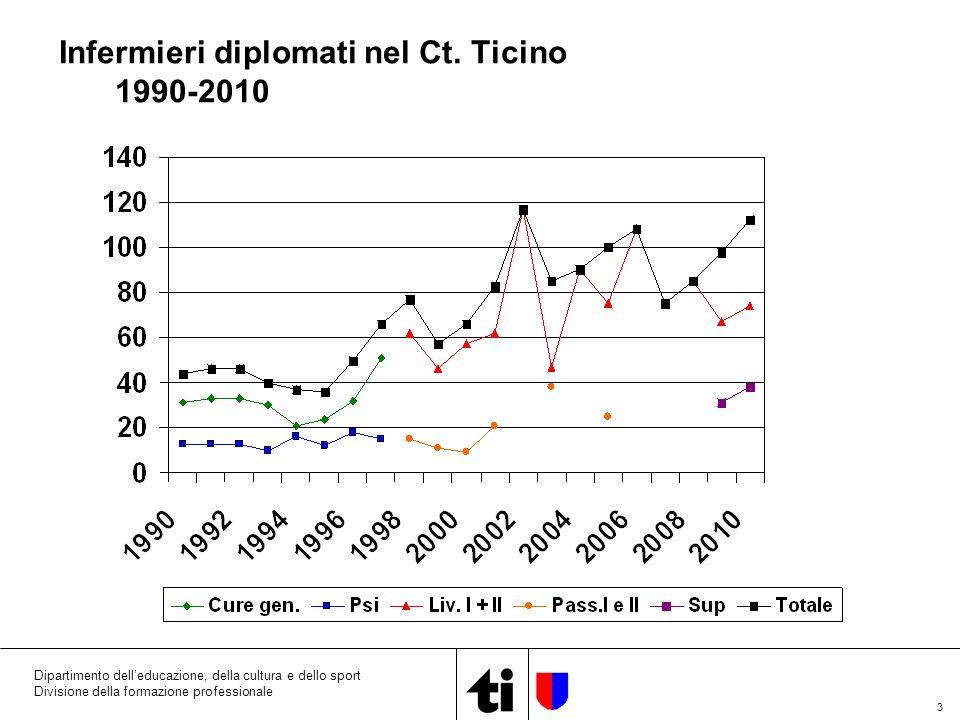 4 Dipartimento delleducazione, della cultura e dello sport Divisione della formazione professionale INFERMIERI IN ENTRATA OGNI ANNO DALLESTERO 1991-2010 (senza 2004)