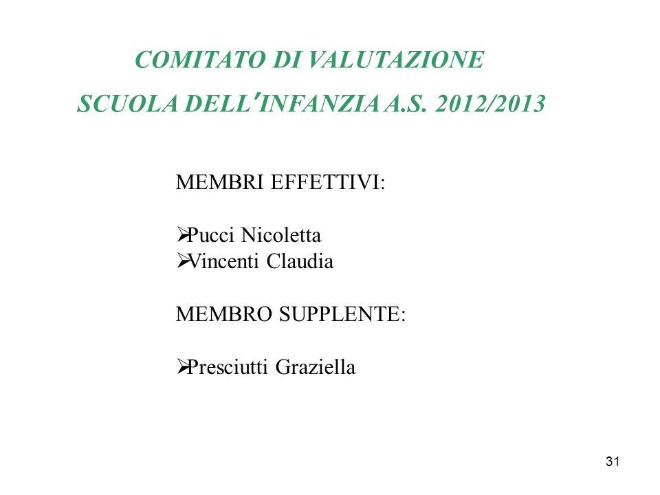 31 COMITATO DI VALUTAZIONE SCUOLA DELLINFANZIA A.S. 2012/2013 MEMBRI EFFETTIVI: Pucci Nicoletta Vincenti Claudia MEMBRO SUPPLENTE: Presciutti Graziell