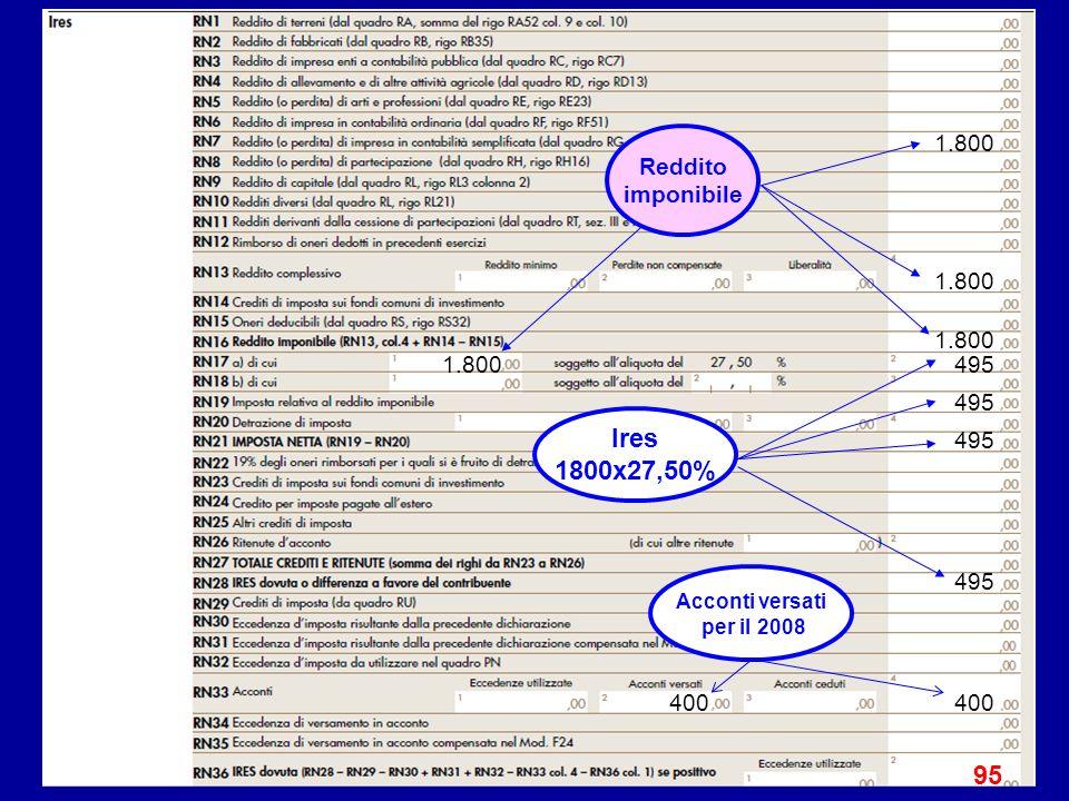1.800 495 400 95 Reddito imponibile Ires 1800x27,50% Acconti versati per il 2008