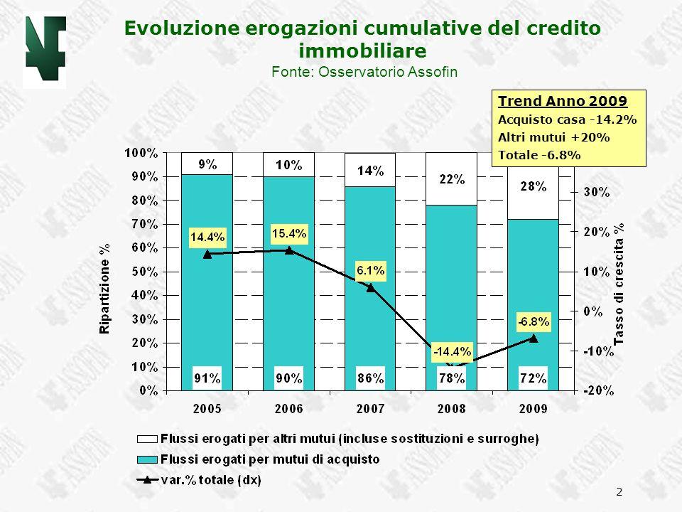 2 Evoluzione erogazioni cumulative del credito immobiliare Fonte: Osservatorio Assofin Trend Anno 2009 Acquisto casa -14.2% Altri mutui +20% Totale -6