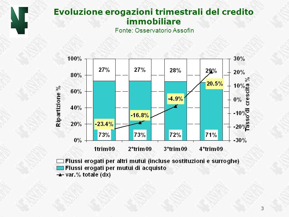 3 Evoluzione erogazioni trimestrali del credito immobiliare Fonte: Osservatorio Assofin