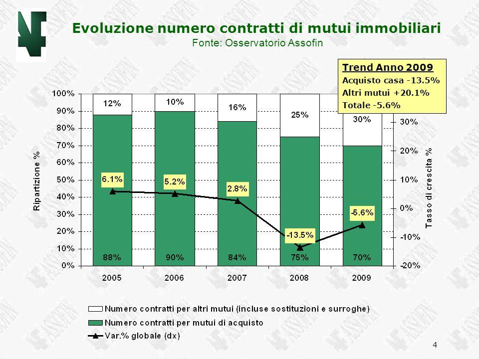 4 Evoluzione numero contratti di mutui immobiliari Fonte: Osservatorio Assofin Trend Anno 2009 Acquisto casa -13.5% Altri mutui +20.1% Totale -5.6%