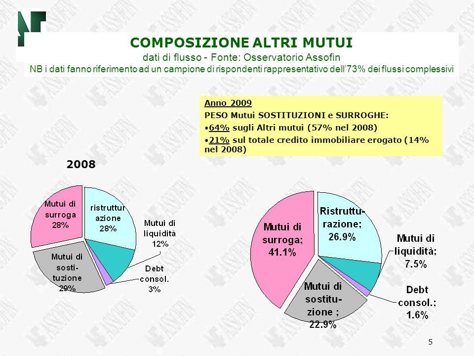 5 COMPOSIZIONE ALTRI MUTUI dati di flusso - Fonte: Osservatorio Assofin NB i dati fanno riferimento ad un campione di rispondenti rappresentativo dell