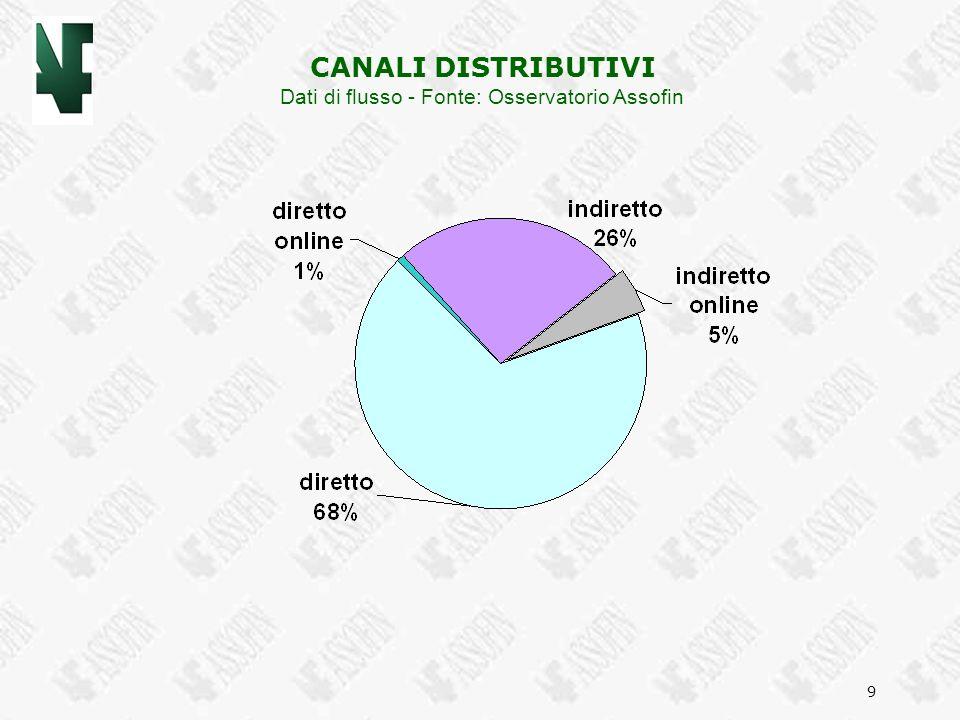 9 CANALI DISTRIBUTIVI Dati di flusso - Fonte: Osservatorio Assofin