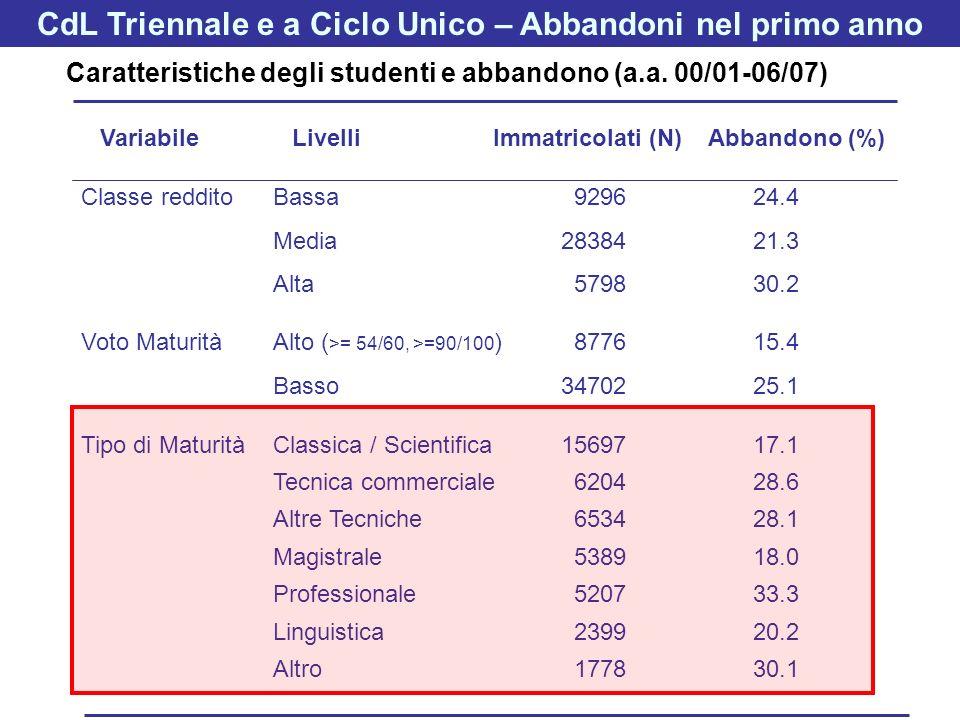 Classe redditoBassa 929624.4 Media2838421.3 Alta 579830.2 Voto MaturitàAlto ( >= 54/60, >=90/100 ) 877615.4 Basso3470225.1 Tipo di MaturitàClassica /
