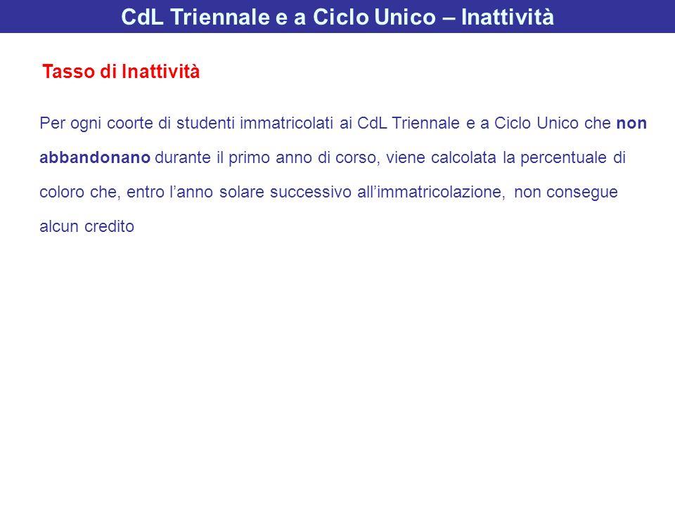 CdL Triennale e a Ciclo Unico – Inattività Per ogni coorte di studenti immatricolati ai CdL Triennale e a Ciclo Unico che non abbandonano durante il p