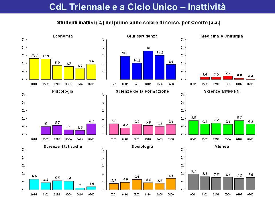 CdL Triennale e a Ciclo Unico – Inattività
