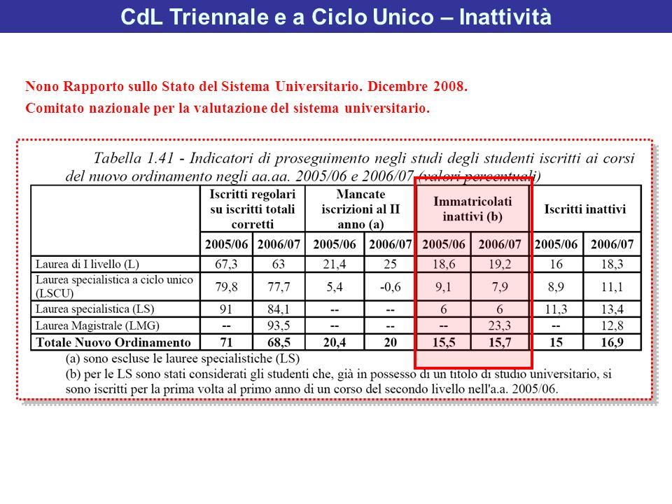 Nono Rapporto sullo Stato del Sistema Universitario. Dicembre 2008. Comitato nazionale per la valutazione del sistema universitario. CdL Triennale e a