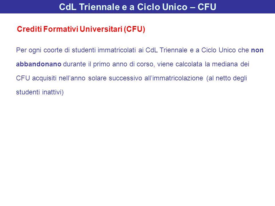 CdL Triennale e a Ciclo Unico – CFU Per ogni coorte di studenti immatricolati ai CdL Triennale e a Ciclo Unico che non abbandonano durante il primo an