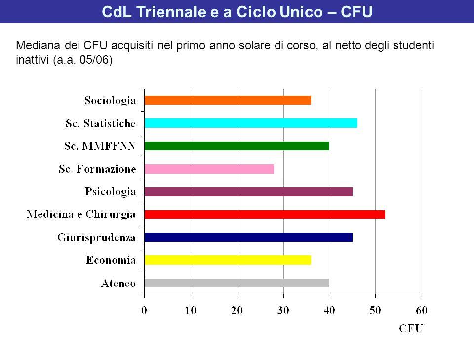 CdL Triennale e a Ciclo Unico – CFU Mediana dei CFU acquisiti nel primo anno solare di corso, al netto degli studenti inattivi (a.a. 05/06)