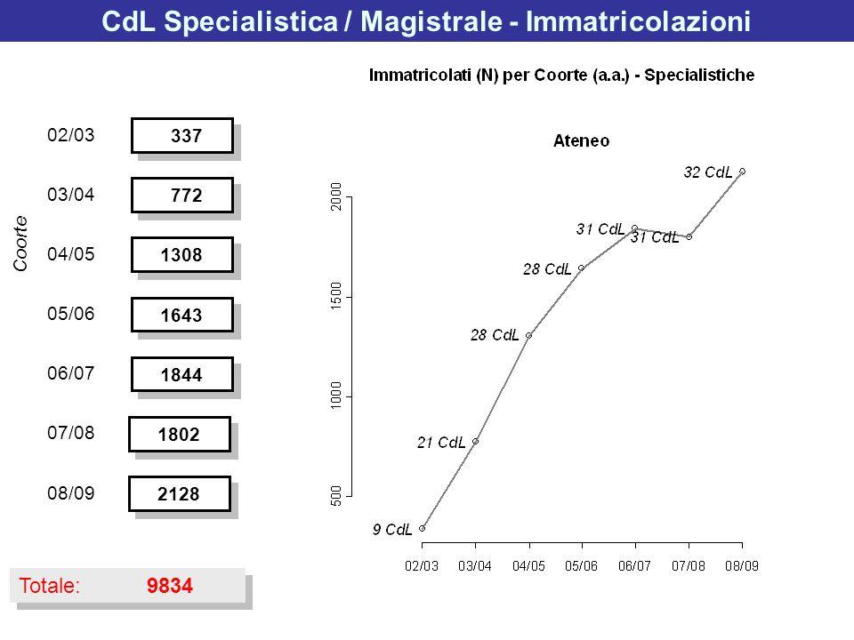 CdL Specialistica / Magistrale - Immatricolazioni 337 772 1308 1643 1844 02/03 03/04 04/05 05/06 06/07 Coorte Totale: 9834 1802 07/08 2128 08/09