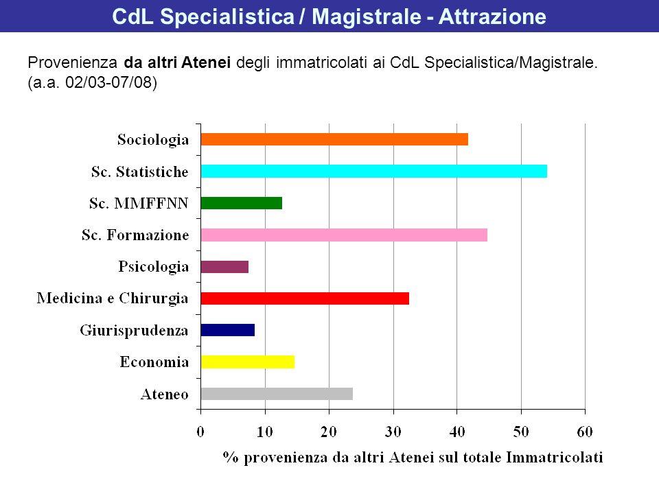 CdL Specialistica / Magistrale - Attrazione Provenienza da altri Atenei degli immatricolati ai CdL Specialistica/Magistrale. (a.a. 02/03-07/08)