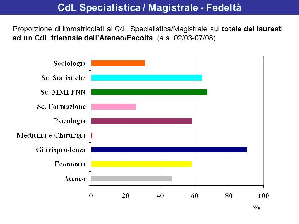 CdL Specialistica / Magistrale - Fedeltà Proporzione di immatricolati ai CdL Specialistica/Magistrale sul totale dei laureati ad un CdL triennale dell