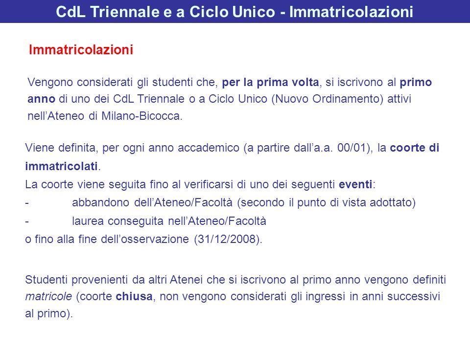 GenereDonne2599720.2 Uomini1748127.5 Età allIscrizione<20 anni2442516.6 >20 anni1905331.5 CittadinanzaItaliana4220823.1 Comunitaria 189 35.4 Extra Comunitaria 1081 23.0 ResidenzaMilano 710227.8 Provincia Milano(no MI)1964921.8 Lombardia (no Prov MI)1241219.0 Altro 431533.4 VariabileLivelli Immatricolati (N) Abbandono (%) CdL Triennale e a Ciclo Unico – Abbandoni nel primo anno Caratteristiche degli studenti e abbandono (a.a.