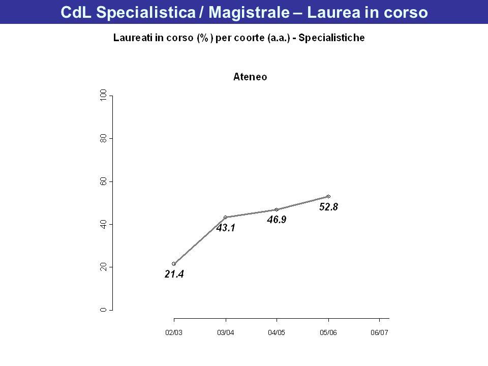 CdL Specialistica / Magistrale – Laurea in corso