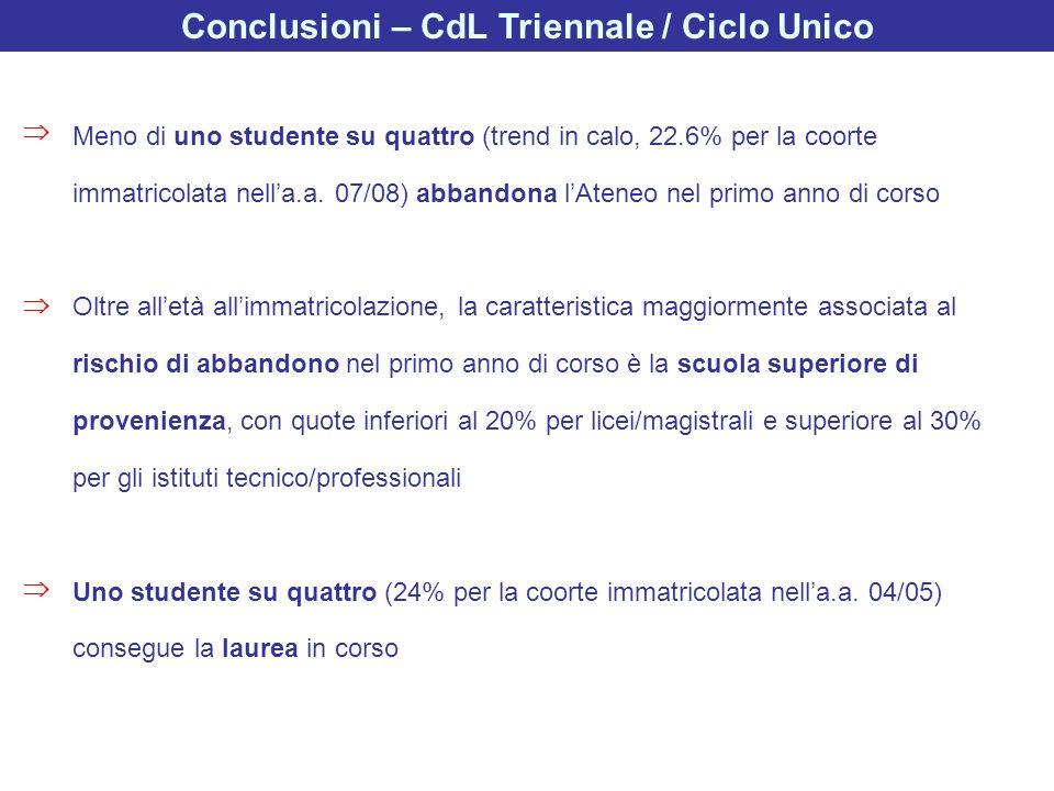 Conclusioni – CdL Triennale / Ciclo Unico Meno di uno studente su quattro (trend in calo, 22.6% per la coorte immatricolata nella.a. 07/08) abbandona