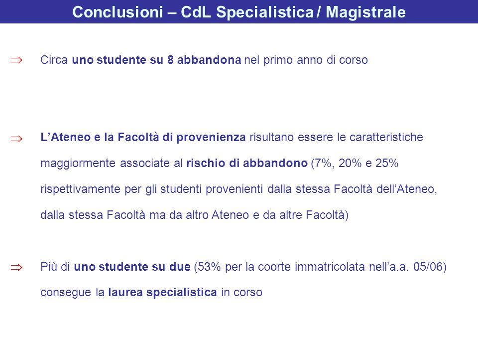 Conclusioni – CdL Specialistica / Magistrale Circa uno studente su 8 abbandona nel primo anno di corso LAteneo e la Facoltà di provenienza risultano e