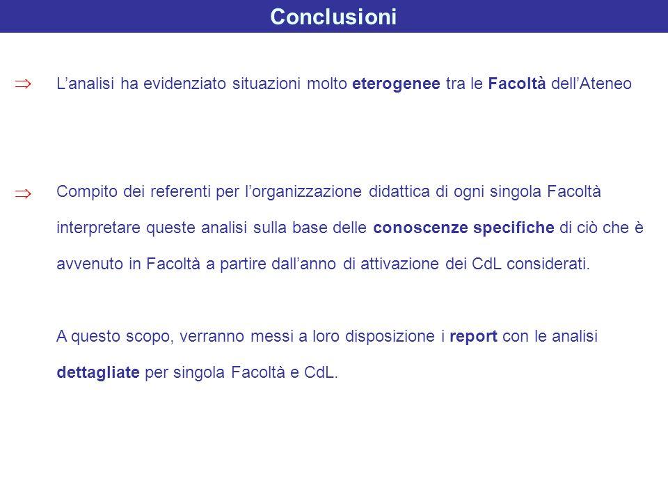Conclusioni Lanalisi ha evidenziato situazioni molto eterogenee tra le Facoltà dellAteneo Compito dei referenti per lorganizzazione didattica di ogni
