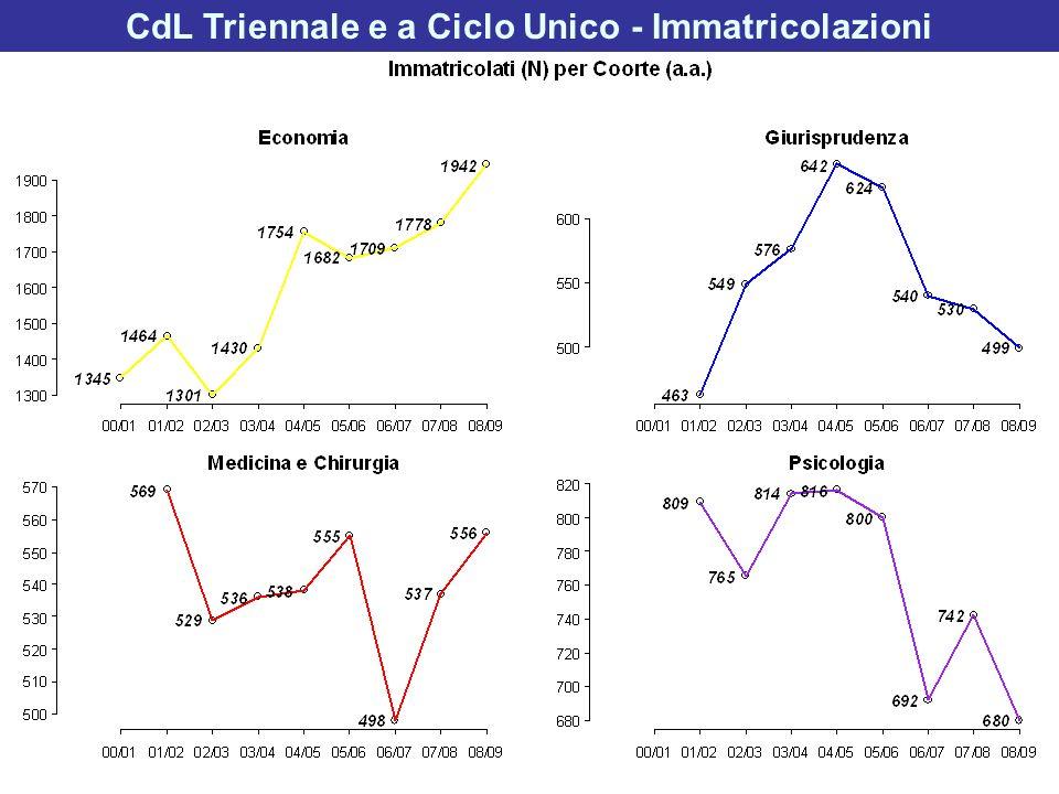 CdL Triennale e a Ciclo Unico - Immatricolazioni