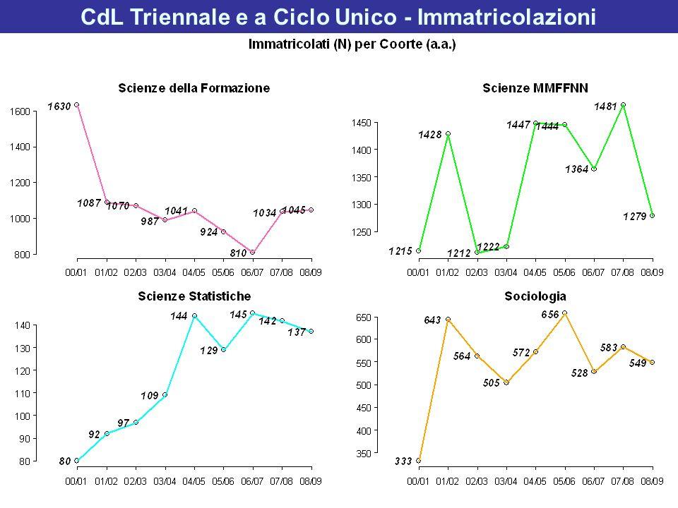 CdL Specialistica / Magistrale - Attrazione Provenienza da altri Atenei degli immatricolati ai CdL Specialistica/Magistrale.