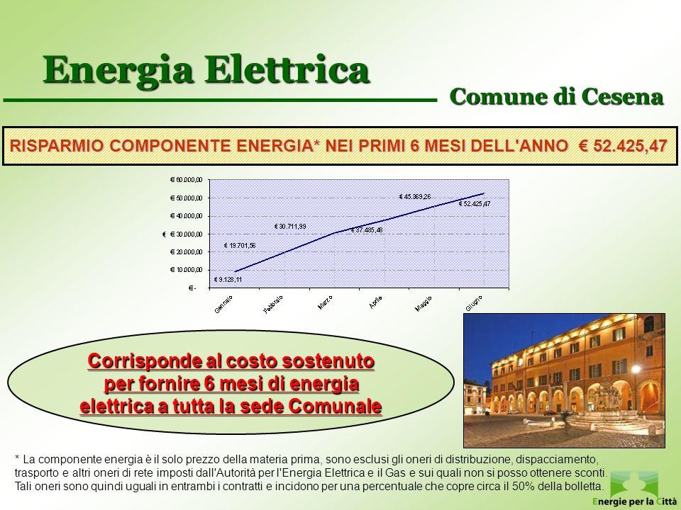 Energia Elettrica Comune di Cesena RISPARMIO COMPONENTE ENERGIA* NEI PRIMI 6 MESI DELL'ANNO 52.425,47 * La componente energia è il solo prezzo della m