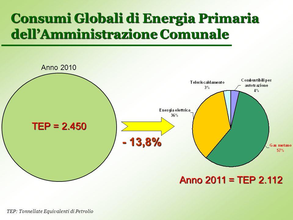 Consumi Globali di Energia Primaria dellAmministrazione Comunale TEP = 2.450 Anno 2010 Anno 2011 = TEP 2.112 - 13,8% TEP: Tonnellate Equivalenti di Pe
