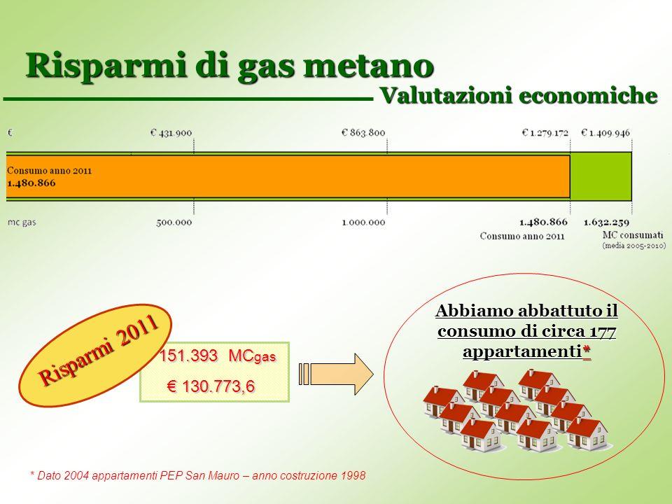 Risparmi di gas metano Valutazioni economiche 151.393 MC gas 130.773,6 130.773,6 Abbiamo abbattuto il consumo di circa 177 appartamenti* * Dato 2004 a