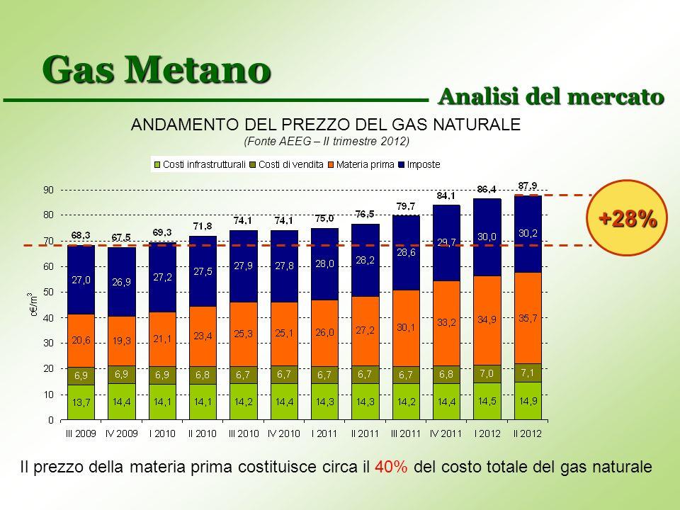 Energia Elettrica Prezzi dellenergia elettrica praticata ai consumatori industriali (Fonte AEEG) Analisi del mercato Composizione percentuale del prezzo dell energia elettrica (Fonte AEEG – II trimestre 2012)